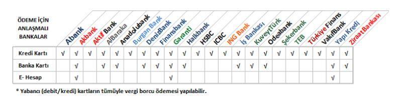 Trafik cezalarını ödemek için anlaşmalı bankaların listesi